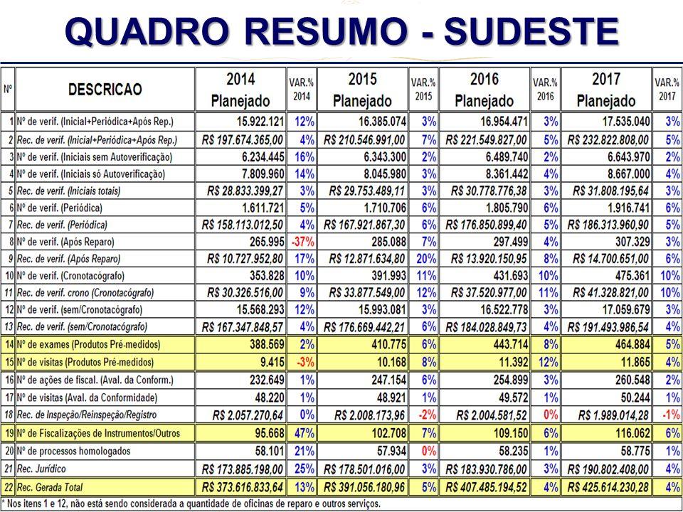 REUNIÃO REGIONAL CENTRO - OESTE + TO + MG - 2º CICLO - 2013 QUADRO RESUMO - SUDESTE