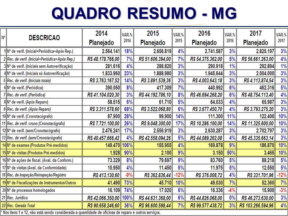 REUNIÃO REGIONAL CENTRO - OESTE + TO + MG - 2º CICLO - 2013 QUADRO RESUMO - MG