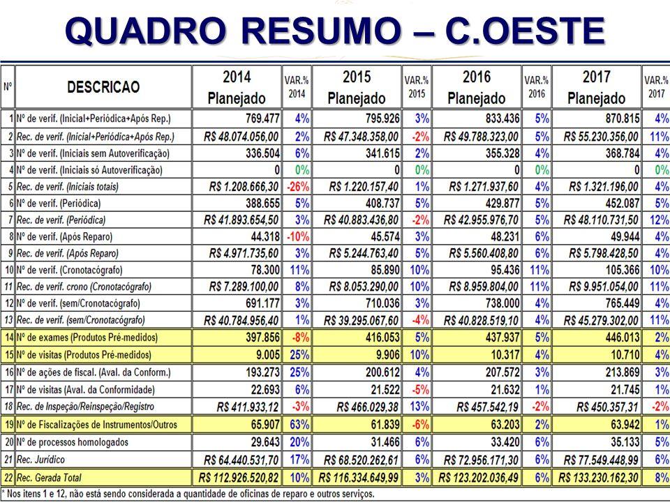 REUNIÃO REGIONAL CENTRO - OESTE + TO + MG - 2º CICLO - 2013 QUADRO RESUMO – C.OESTE