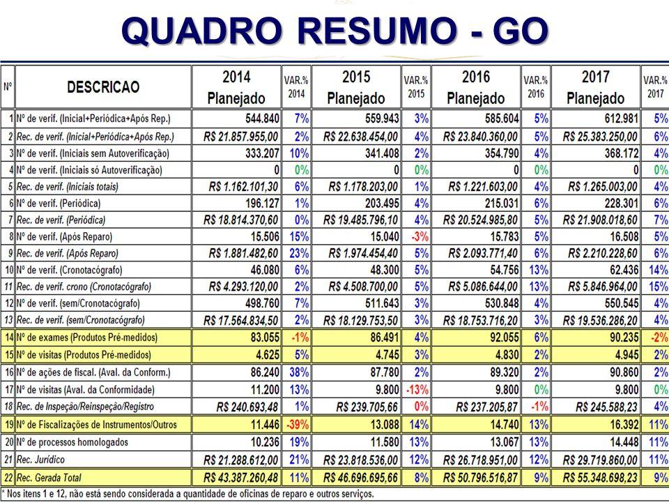REUNIÃO REGIONAL CENTRO - OESTE + TO + MG - 2º CICLO - 2013 QUADRO RESUMO - GO