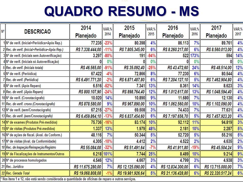 REUNIÃO REGIONAL CENTRO - OESTE + TO + MG - 2º CICLO - 2013 QUADRO RESUMO - MS