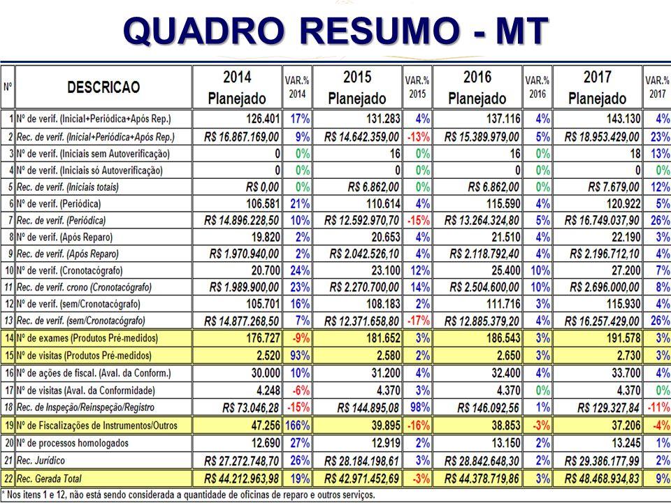 REUNIÃO REGIONAL CENTRO - OESTE + TO + MG - 2º CICLO - 2013 QUADRO RESUMO - MT