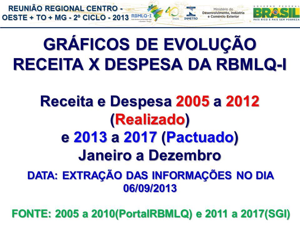 REUNIÃO REGIONAL CENTRO - OESTE + TO + MG - 2º CICLO - 2013 GRÁFICOS DE EVOLUÇÃO RECEITA X DESPESA DA RBMLQ-I Receita e Despesa 2005 a 2012 (Realizado) e 2013 a 2017 (Pactuado) Janeiro a Dezembro FONTE: 2005 a 2010(PortalRBMLQ) e 2011 a 2017(SGI) DATA: EXTRAÇÃO DAS INFORMAÇÕES NO DIA 06/09/2013