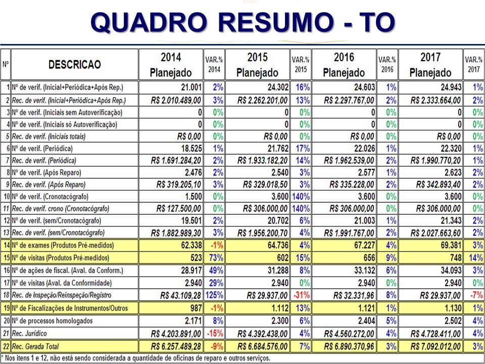 REUNIÃO REGIONAL CENTRO - OESTE + TO + MG - 2º CICLO - 2013 QUADRO RESUMO - TO