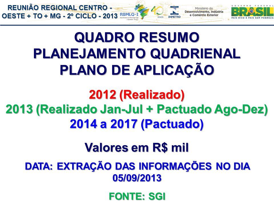REUNIÃO REGIONAL CENTRO - OESTE + TO + MG - 2º CICLO - 2013 QUADRO RESUMO PLANEJAMENTO QUADRIENAL PLANO DE APLICAÇÃO 2012 (Realizado) 2013 (Realizado Jan-Jul + Pactuado Ago-Dez) 2014 a 2017 (Pactuado) Valores em R$ mil FONTE: SGI DATA: EXTRAÇÃO DAS INFORMAÇÕES NO DIA 05/09/2013