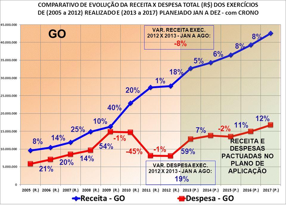 REUNIÃO REGIONAL CENTRO - OESTE + TO + MG - 2º CICLO - 2013