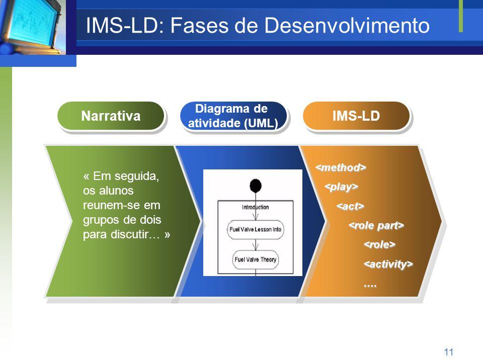 11 IMS-LD: Fases de Desenvolvimento IMS-LD <method> <role><activity>….