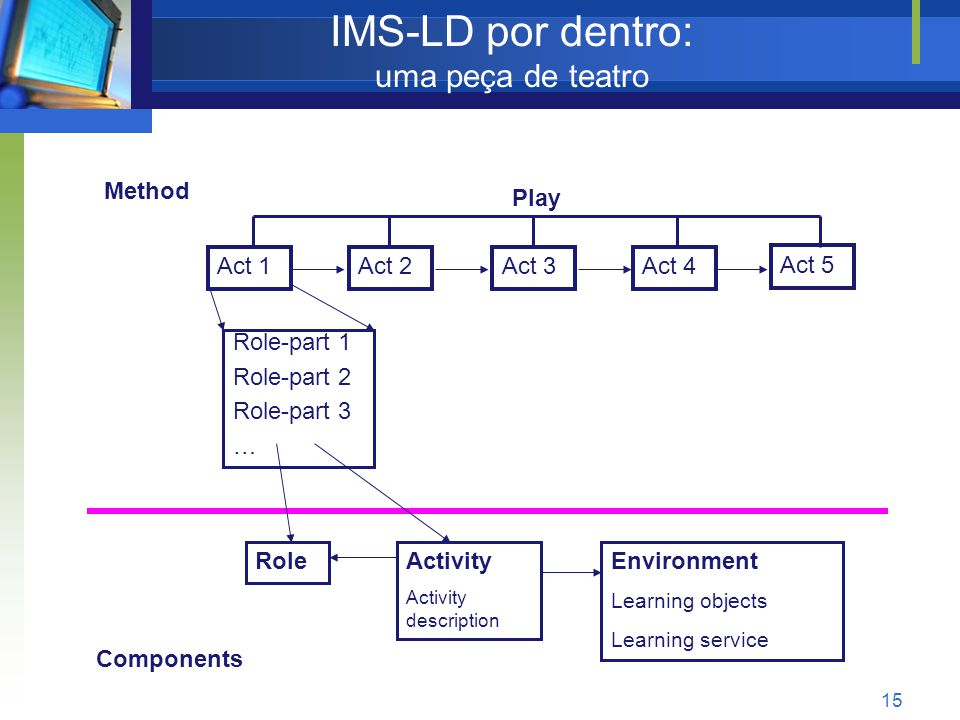 15 IMS-LD por dentro: uma peça de teatro Method RoleActivity Activity description Environment Learning objects Learning service Components Play Act 1Act 2Act 3Act 4 Act 5 Role-part 1 Role-part 2 Role-part 3 …