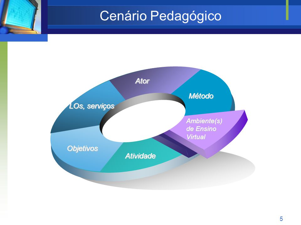 5 Cenário Pedagógico Método Ator LOs, serviços Objetivos Atividade Ambiente(s) de Ensino Virtual