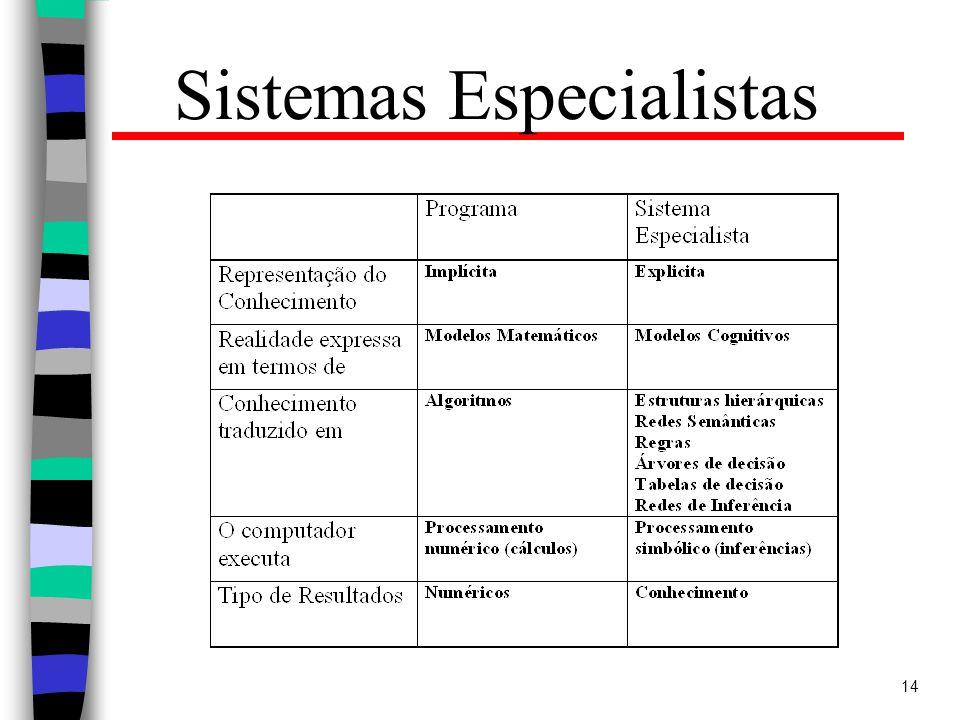 14 Sistemas Especialistas