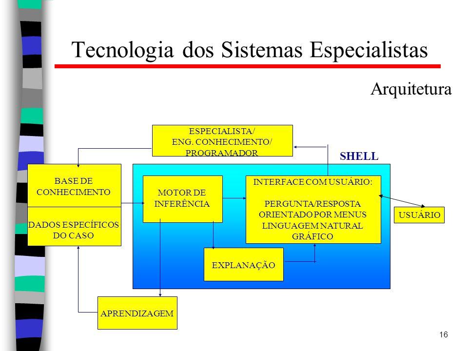 16 Tecnologia dos Sistemas Especialistas Arquitetura BASE DE CONHECIMENTO DADOS ESPECÍFICOS DO CASO MOTOR DE INFERÊNCIA INTERFACE COM USUÁRIO: PERGUNTA/RESPOSTA ORIENTADO POR MENUS LINGUAGEM NATURAL GRÁFICO APRENDIZAGEM EXPLANAÇÃO ESPECIALISTA/ ENG.