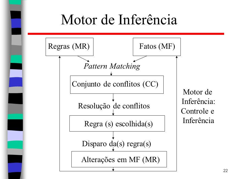 22 Motor de Inferência Regras (MR)Fatos (MF) Motor de Inferência: Controle e Inferência Conjunto de conflitos (CC) Pattern Matching Resolução de conflitos Regra (s) escolhida(s) Disparo da(s) regra(s) Alterações em MF (MR)