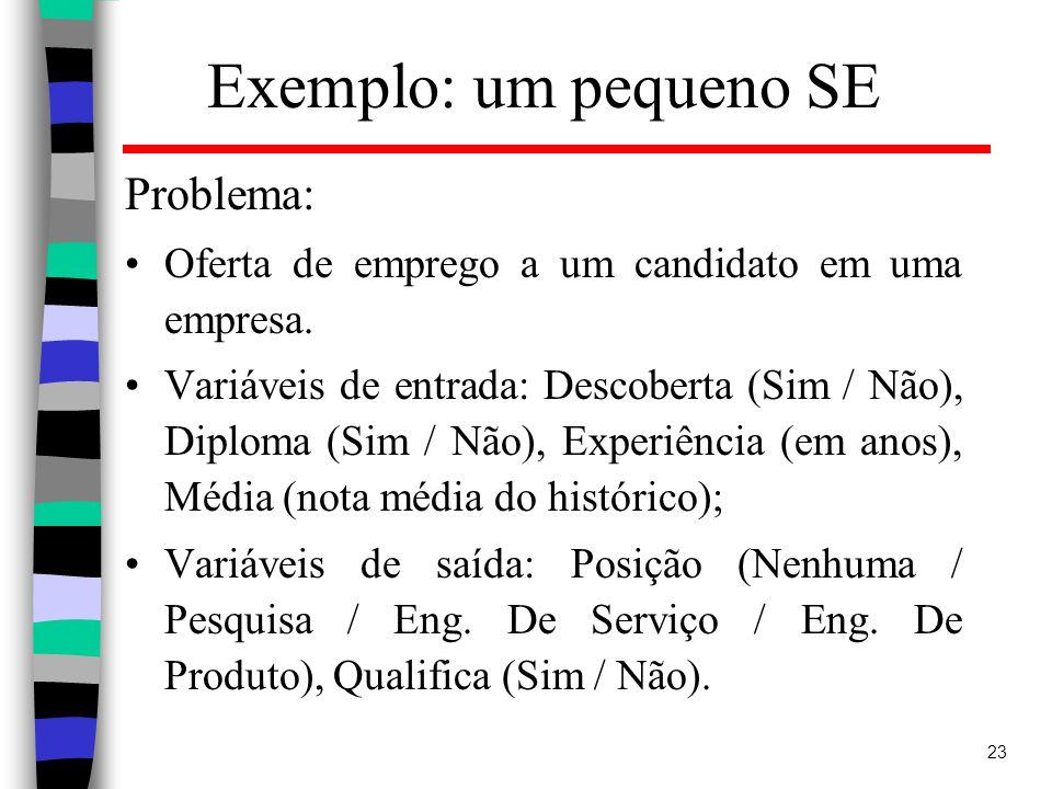 23 Exemplo: um pequeno SE Problema: Oferta de emprego a um candidato em uma empresa.