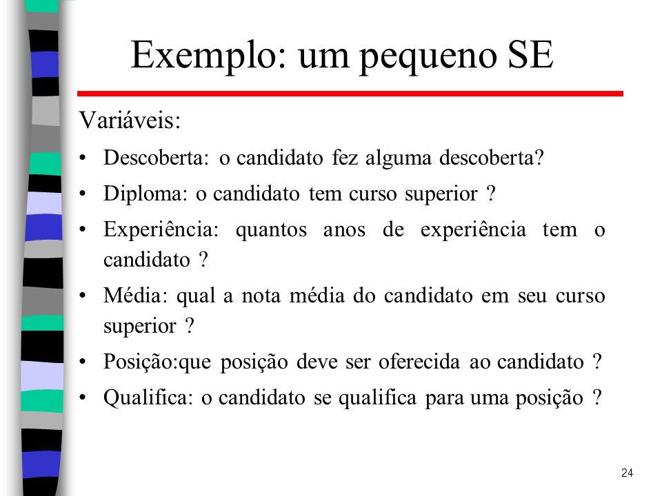 24 Exemplo: um pequeno SE Variáveis: Descoberta: o candidato fez alguma descoberta.