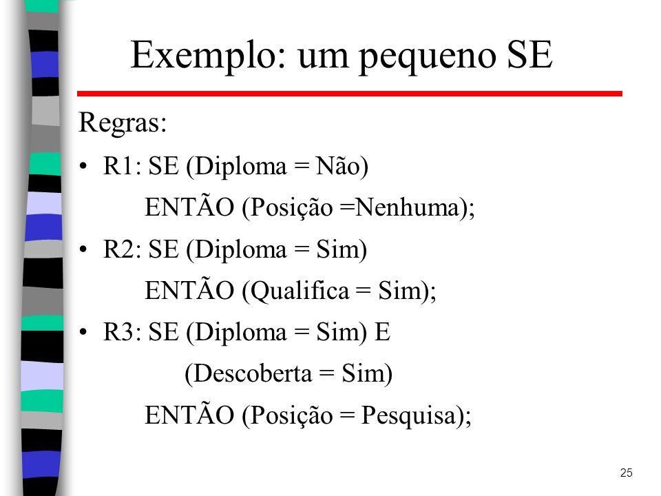 25 Exemplo: um pequeno SE Regras: R1: SE (Diploma = Não) ENTÃO (Posição =Nenhuma); R2: SE (Diploma = Sim) ENTÃO (Qualifica = Sim); R3: SE (Diploma = Sim) E (Descoberta = Sim) ENTÃO (Posição = Pesquisa);