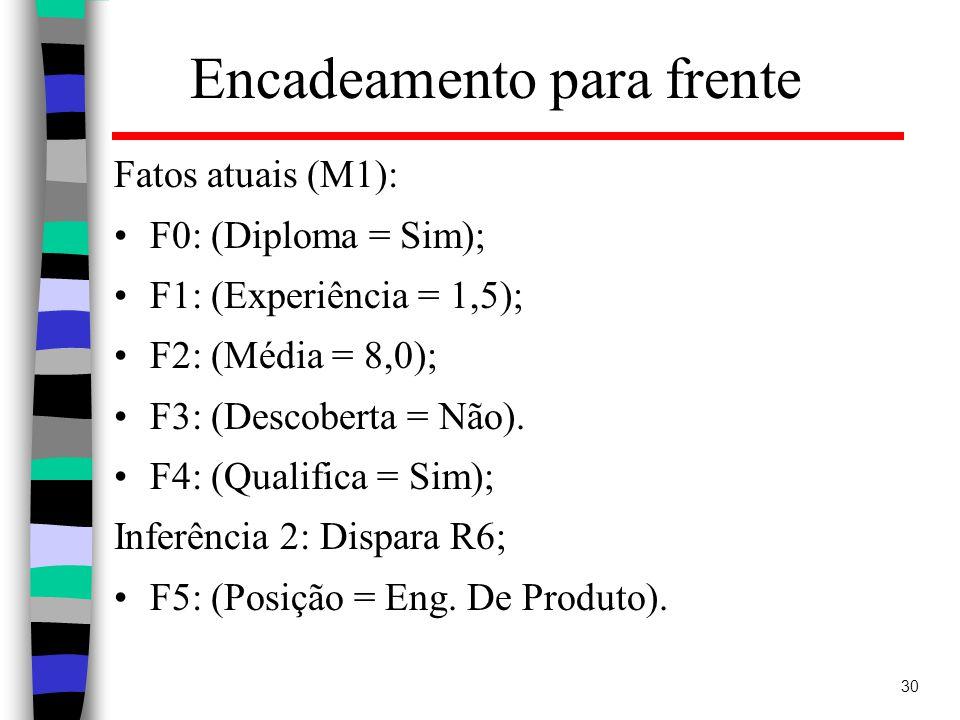 30 Encadeamento para frente Fatos atuais (M1): F0: (Diploma = Sim); F1: (Experiência = 1,5); F2: (Média = 8,0); F3: (Descoberta = Não).