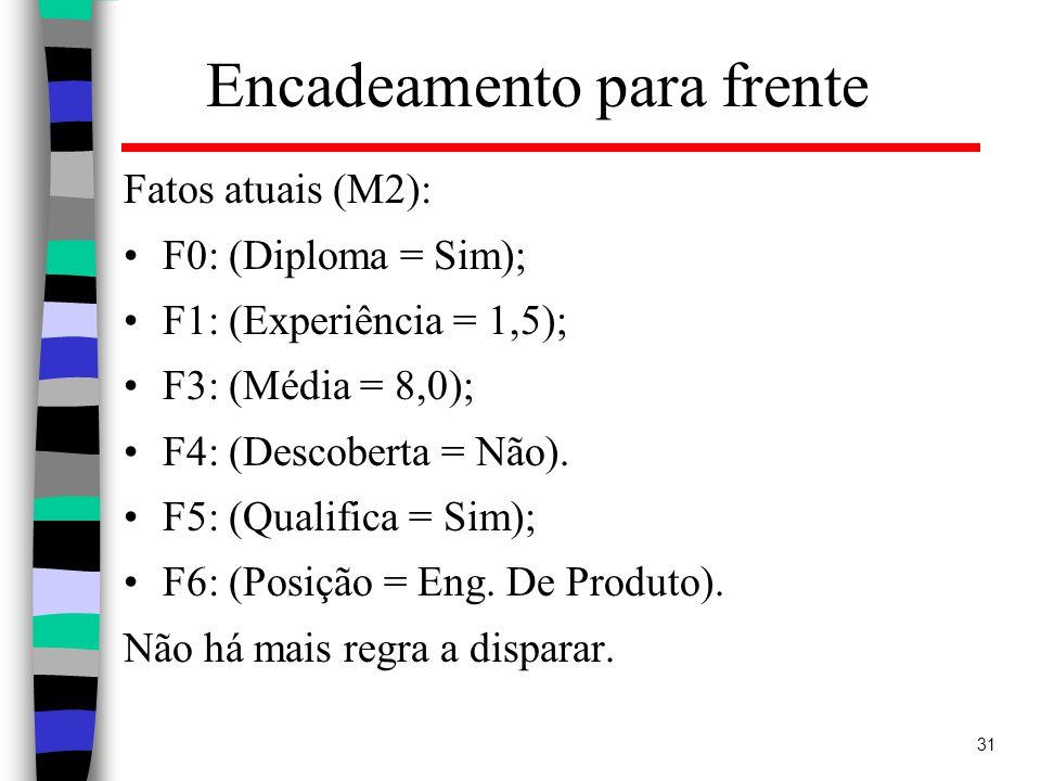 31 Encadeamento para frente Fatos atuais (M2): F0: (Diploma = Sim); F1: (Experiência = 1,5); F3: (Média = 8,0); F4: (Descoberta = Não).