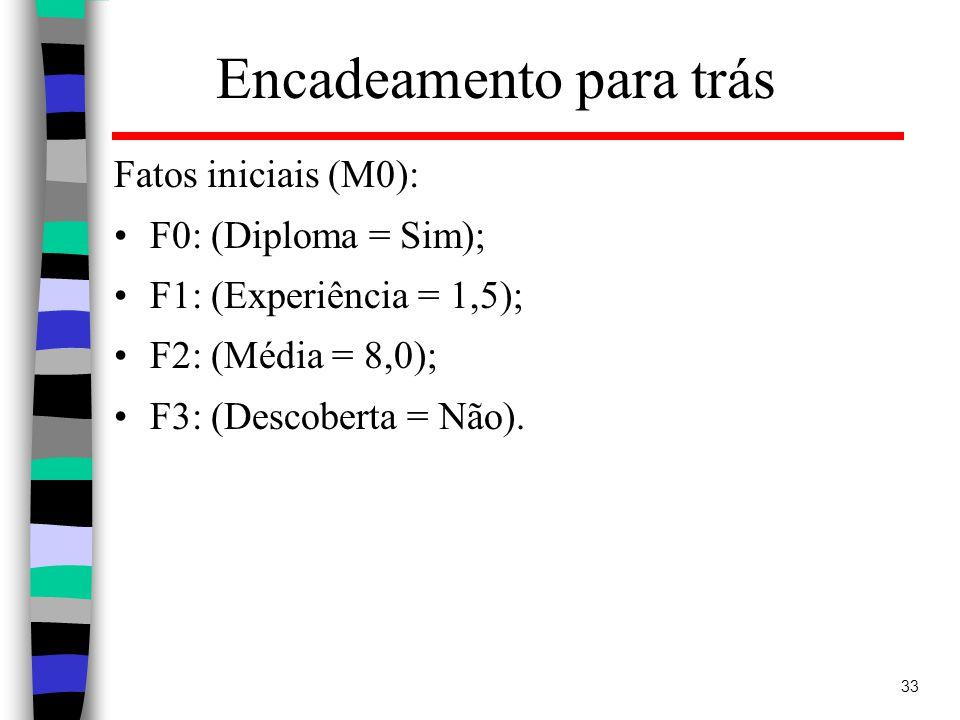 33 Encadeamento para trás Fatos iniciais (M0): F0: (Diploma = Sim); F1: (Experiência = 1,5); F2: (Média = 8,0); F3: (Descoberta = Não).
