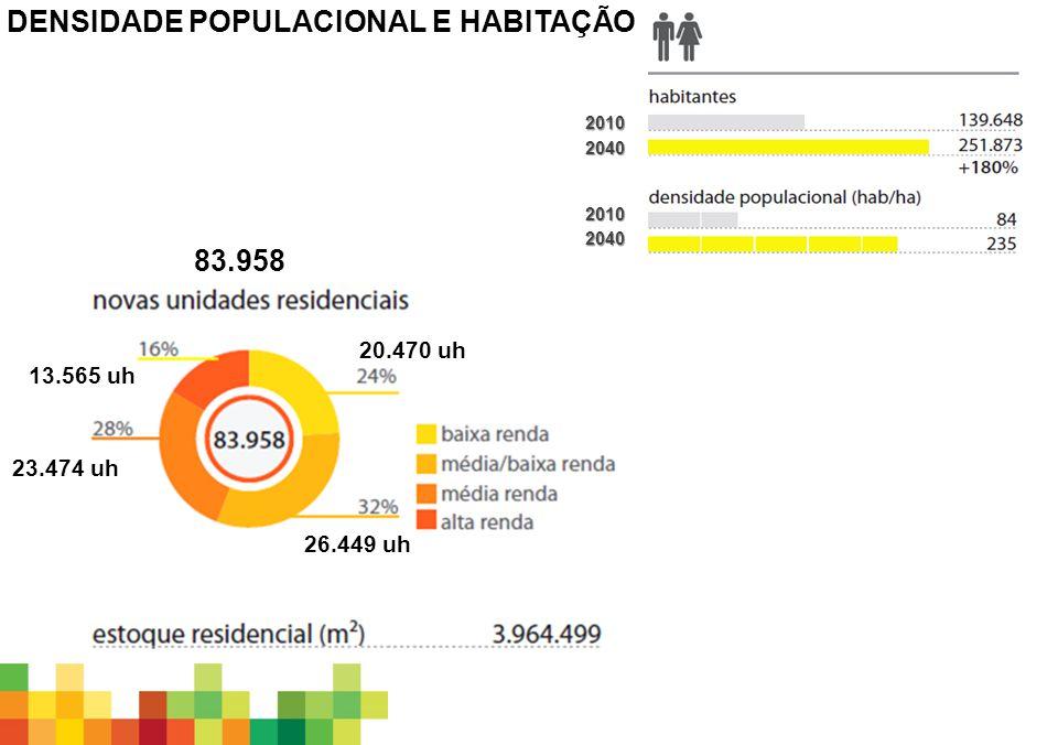 2010 2010 2040 2040 20.470 uh 26.449 uh 23.474 uh 13.565 uh 83.958 DENSIDADE POPULACIONAL E HABITAÇÃO