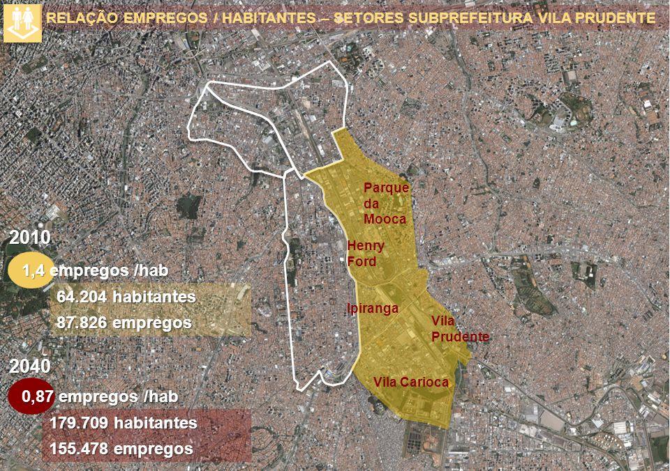 Ipiranga Vila Carioca Parque da Mooca Henry Ford Vila Prudente 64.204 habitantes 87.826 empregos 1,4 /hab 1,4 empregos /hab RELAÇÃO EMPREGOS / HABITAN