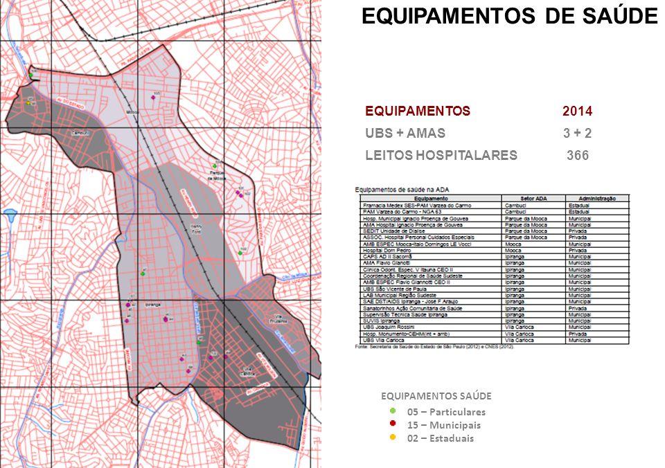 EQUIPAMENTOS DE SAÚDE EQUIPAMENTOS2014 UBS + AMAS3 + 2 LEITOS HOSPITALARES366 05 – Particulares 15 – Municipais 02 – Estaduais EQUIPAMENTOS SAÚDE