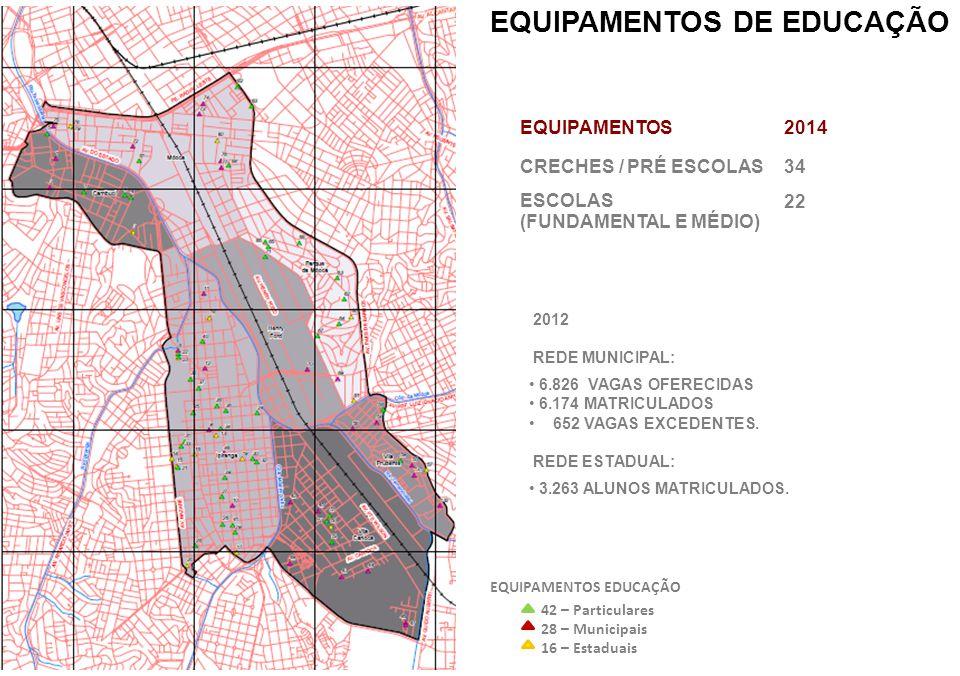 EQUIPAMENTOS DE EDUCAÇÃO EQUIPAMENTOS2014 CRECHES / PRÉ ESCOLAS34 ESCOLAS (FUNDAMENTAL E MÉDIO) 22 42 – Particulares 28 – Municipais 16 – Estaduais EQ
