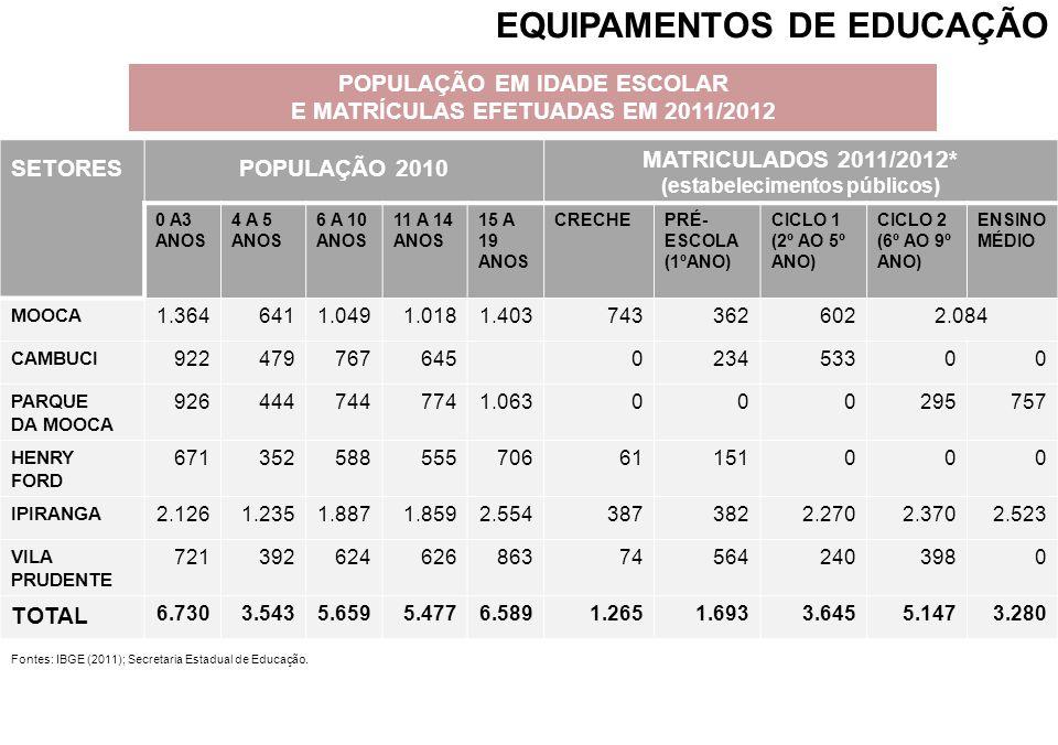 EQUIPAMENTOS DE EDUCAÇÃO POPULAÇÃO EM IDADE ESCOLAR E MATRÍCULAS EFETUADAS EM 2011/2012 NÍVEL DE ENSINO COM MENOR PERCENTUAL DE MATRICULADOS EM RELAÇÃ