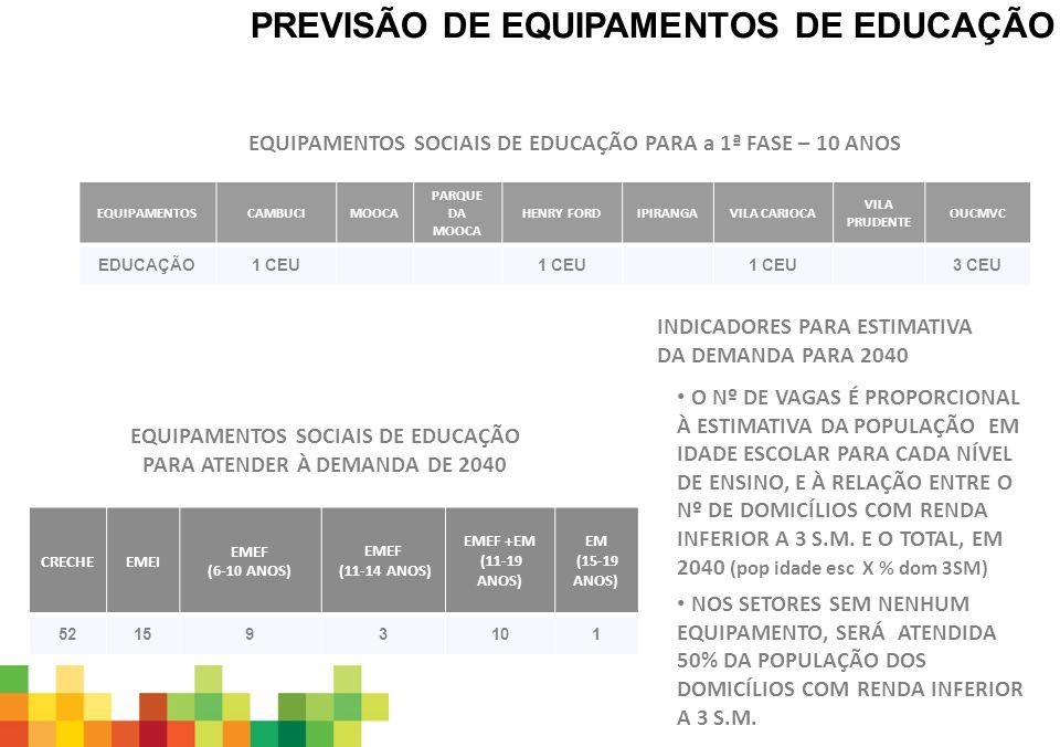 PREVISÃO DE EQUIPAMENTOS DE EDUCAÇÃO EQUIPAMENTOS SOCIAIS DE EDUCAÇÃO PARA ATENDER À DEMANDA DE 2040 INDICADORES PARA ESTIMATIVA DA DEMANDA PARA 2040