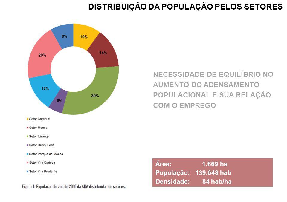 NECESSIDADE DE EQUILÍBRIO NO AUMENTO DO ADENSAMENTO POPULACIONAL E SUA RELAÇÃO COM O EMPREGO Área: 1.669 ha População: 139.648 hab Densidade: 84 hab/h