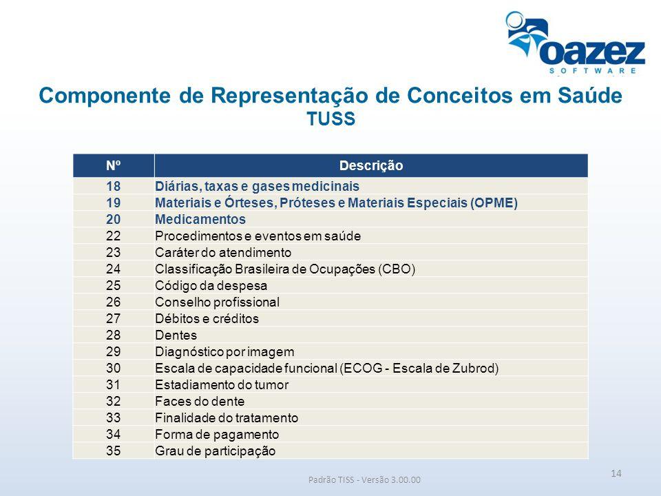 Componente de Representação de Conceitos em Saúde TUSS Padrão TISS - Versão 3.00.00 NºDescrição 18Diárias, taxas e gases medicinais 19Materiais e Órte