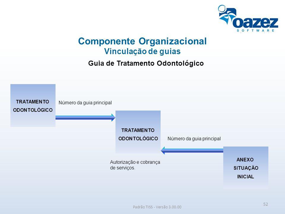 Padrão TISS - Versão 3.00.00 Guia de Tratamento Odontológico Componente Organizacional Vinculação de guias TRATAMENTO ODONTOLÓGICO ANEXO SITUAÇÃO INIC