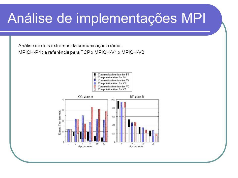 Análise de implementações MPI Análise de dois extremos da comunicação a rádio. MPICH-P4 : a referência para TCP x MPICH-V1 x MPICH-V2