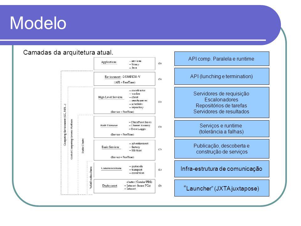 """Modelo Camadas da arquitetura atual. """" Launcher"""" (JXTA juxtapose) Infra-estrutura de comunicação Publicação, descoberta e construção de serviços Servi"""