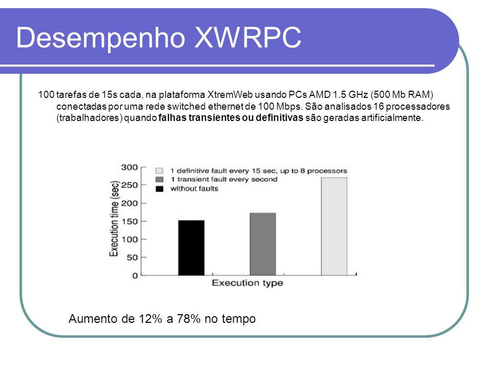 Desempenho XWRPC 100 tarefas de 15s cada, na plataforma XtremWeb usando PCs AMD 1.5 GHz (500 Mb RAM) conectadas por uma rede switched ethernet de 100 Mbps.