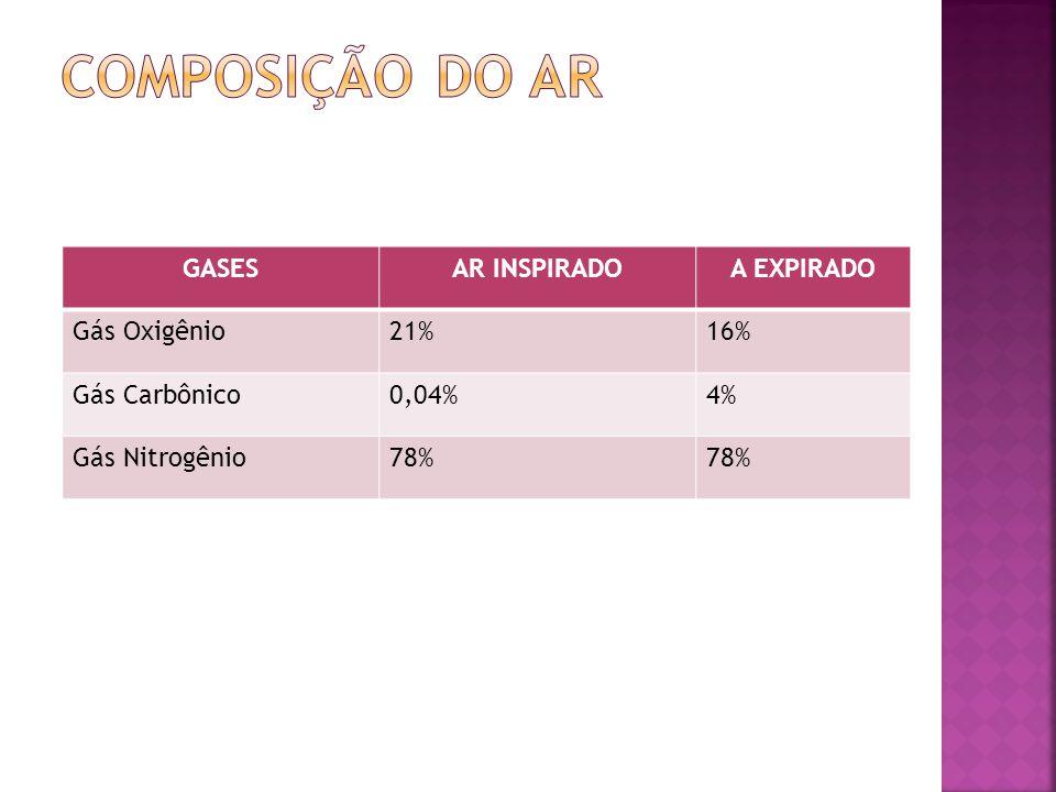 GASESAR INSPIRADOA EXPIRADO Gás Oxigênio21%16% Gás Carbônico0,04%4% Gás Nitrogênio78%