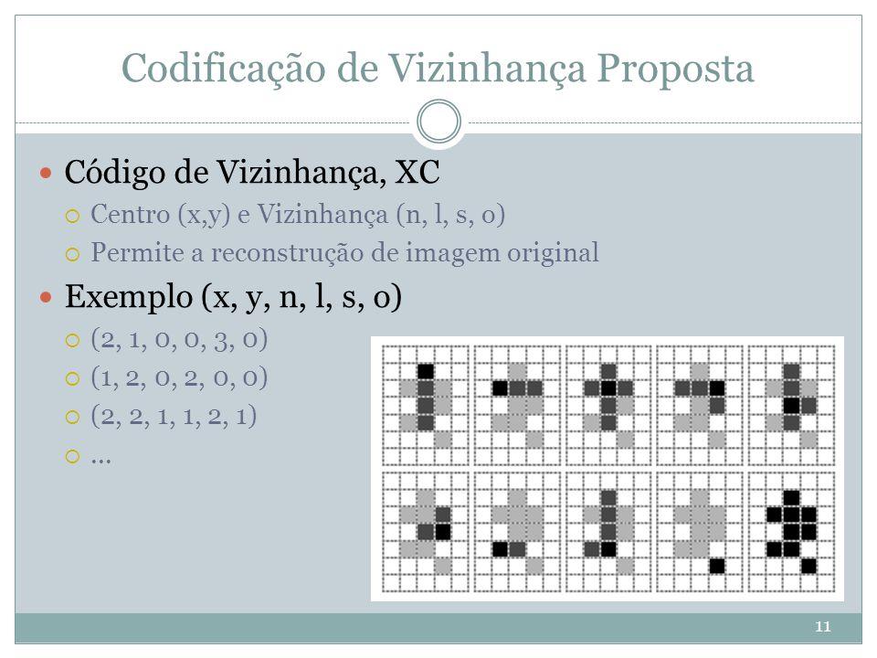 Codificação de Vizinhança Proposta 11 Código de Vizinhança, XC  Centro (x,y) e Vizinhança (n, l, s, o)  Permite a reconstrução de imagem original Exemplo (x, y, n, l, s, o)  (2, 1, 0, 0, 3, 0)  (1, 2, 0, 2, 0, 0)  (2, 2, 1, 1, 2, 1) ...
