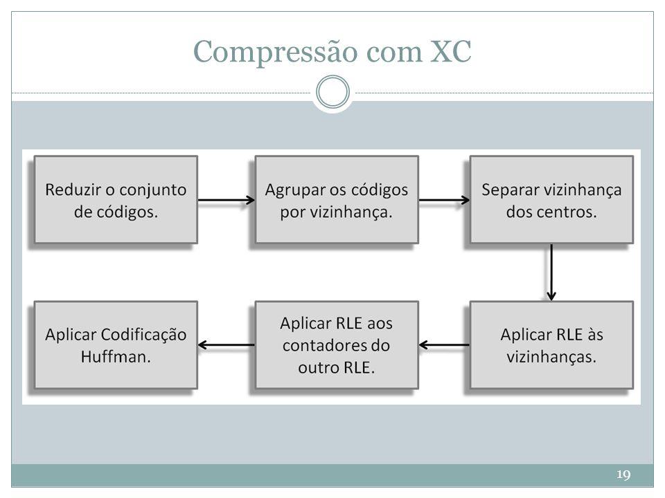 Compressão com XC 19