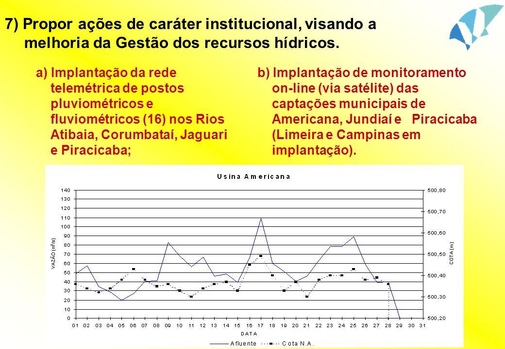 a) Implantação da rede telemétrica de postos pluviométricos e fluviométricos (16) nos Rios Atibaia, Corumbataí, Jaguari e Piracicaba; b) Implantação d
