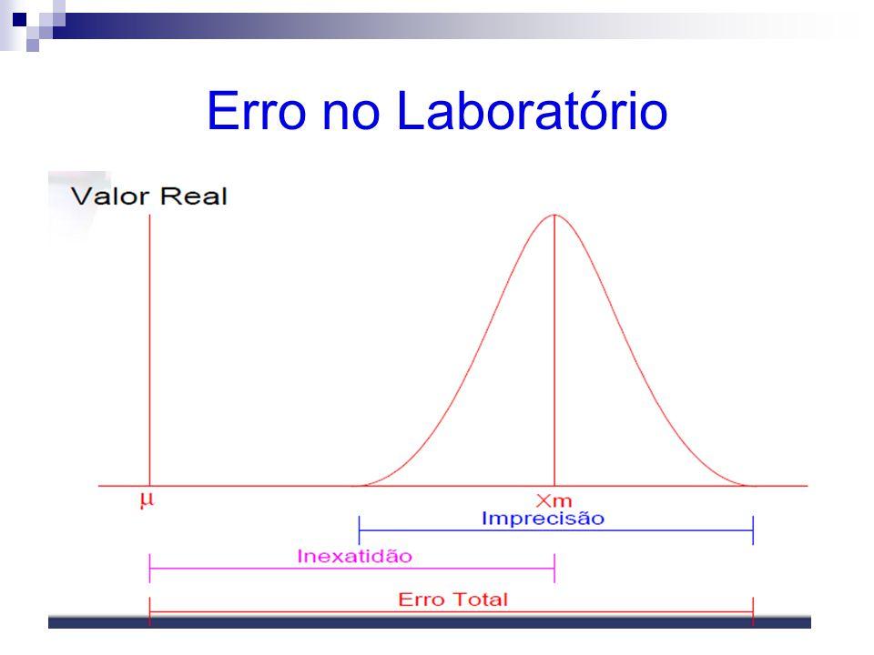 Erro no Laboratório