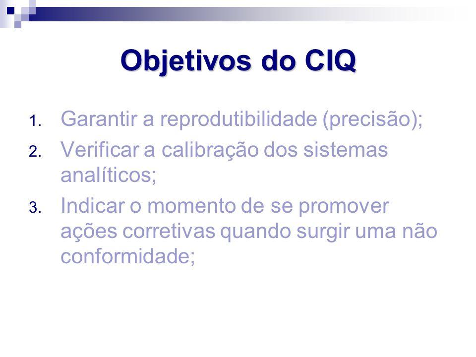 Objetivos do CIQ 1. Garantir a reprodutibilidade (precisão); 2. Verificar a calibração dos sistemas analíticos; 3. Indicar o momento de se promover aç
