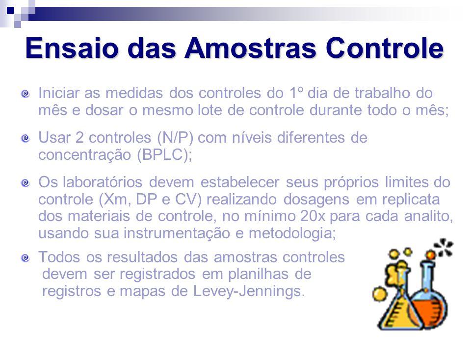 Ensaio das Amostras Controle Iniciar as medidas dos controles do 1º dia de trabalho do mês e dosar o mesmo lote de controle durante todo o mês; Usar 2