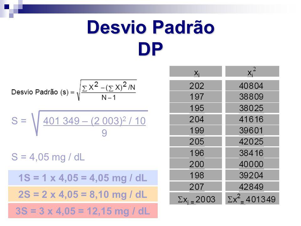 Desvio Padrão DP S = 401 349 – (2 003) 2 / 10 9 S = 4,05 mg / dL 1S = 1 x 4,05 = 4,05 mg / dL 2S = 2 x 4,05 = 8,10 mg / dL 3S = 3 x 4,05 = 12,15 mg /