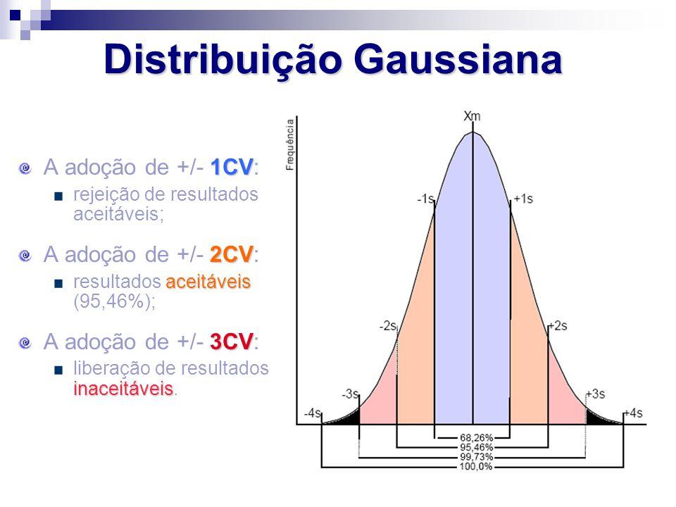 1CV A adoção de +/- 1CV: rejeição de resultados aceitáveis; 2CV A adoção de +/- 2CV: aceitáveis resultados aceitáveis (95,46%); 3CV A adoção de +/- 3C