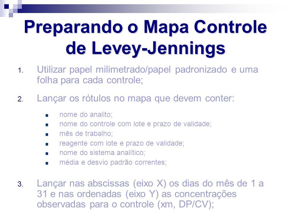 Preparando o Mapa Controle de Levey-Jennings 1. Utilizar papel milimetrado/papel padronizado e uma folha para cada controle; 2. Lançar os rótulos no m