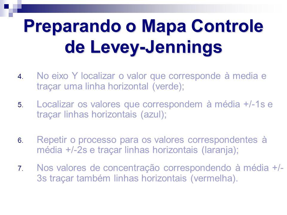 Preparando o Mapa Controle de Levey-Jennings 4. No eixo Y localizar o valor que corresponde à media e traçar uma linha horizontal (verde); 5. Localiza