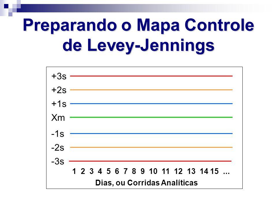 Xm +1s +2s +3s -1s -2s -3s 1 2 3 4 5 6 7 8 9 10 11 12 13 14 15... Dias, ou Corridas Analíticas Preparando o Mapa Controle de Levey-Jennings