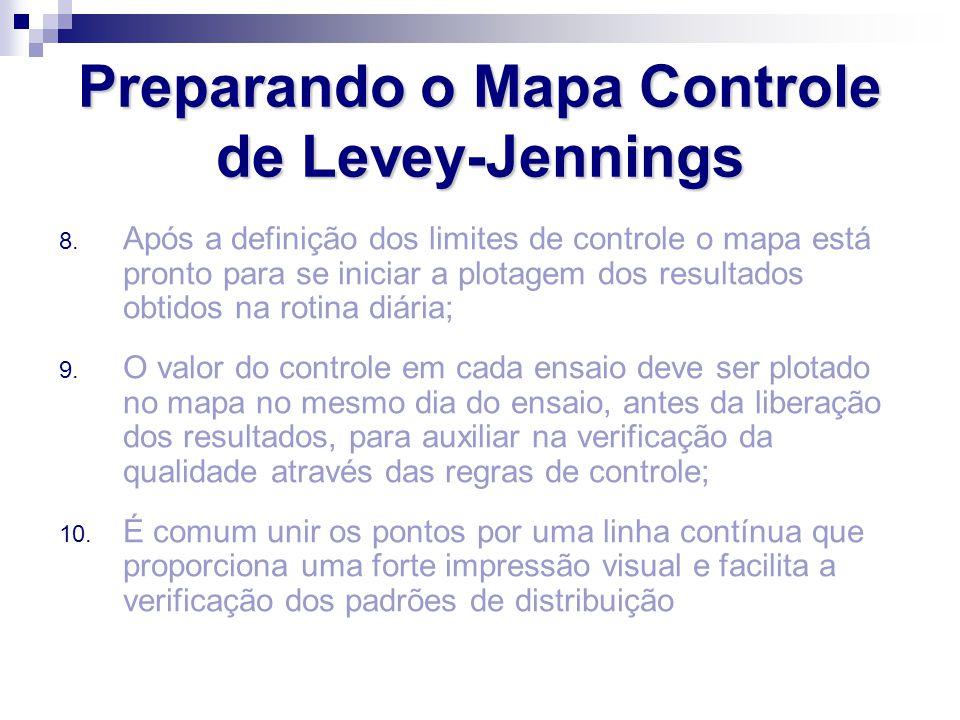 8. Após a definição dos limites de controle o mapa está pronto para se iniciar a plotagem dos resultados obtidos na rotina diária; 9. O valor do contr