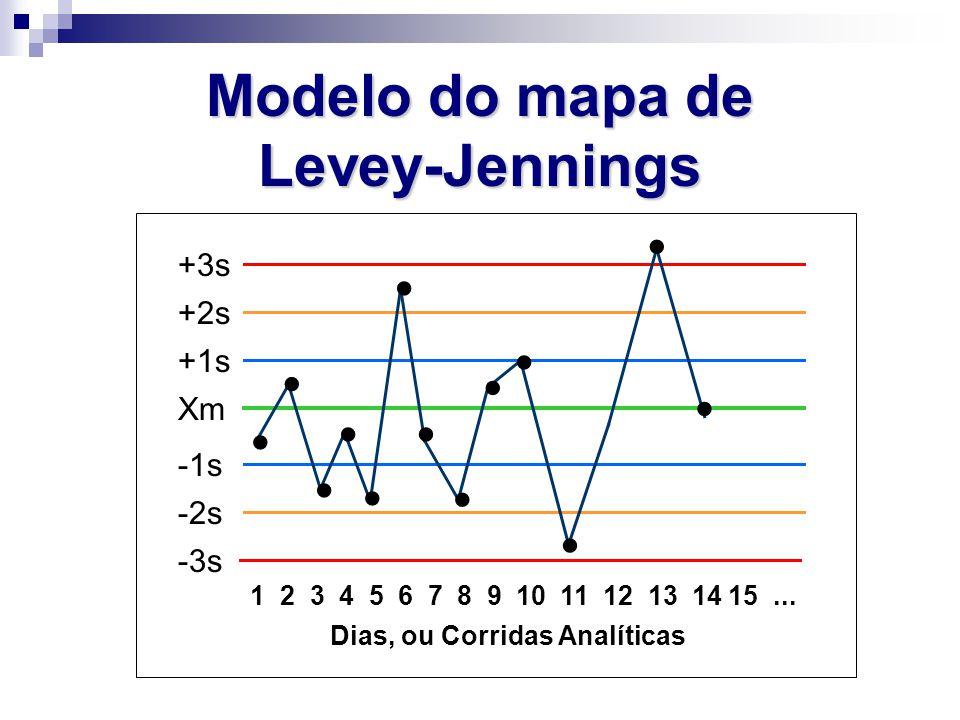 Modelo do mapa de Levey-Jennings Xm +1s +2s +3s -1s -2s -3s 1 2 3 4 5 6 7 8 9 10 11 12 13 14 15... Dias, ou Corridas Analíticas