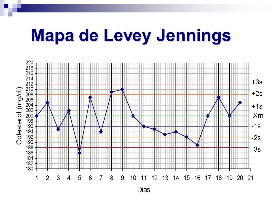 Mapa de Levey Jennings Xm +1s +2s +3s -1s -2s -3s