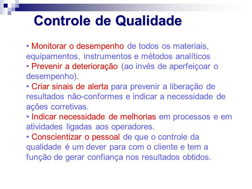 Controle de Qualidade Monitorar o desempenho de todos os materiais, equipamentos, instrumentos e métodos analíticos Prevenir a deterioração (ao invés